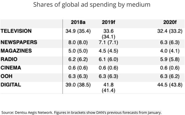 Big Agency Forecasters Downgrade 2019, Project Stronger Spending In 2020