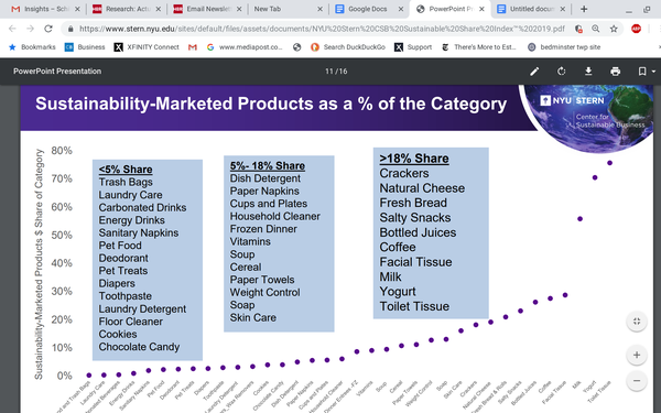 Brands Marketed As Sustainable Are Outpacing The Competition 06/20/2019