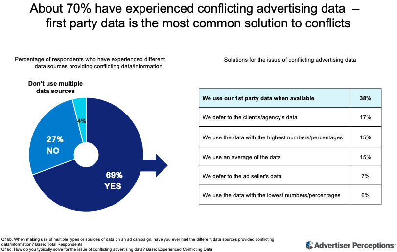 Ad Execs Struggle To Harmonize Disparate Targeting Data, Default To 1st-Party