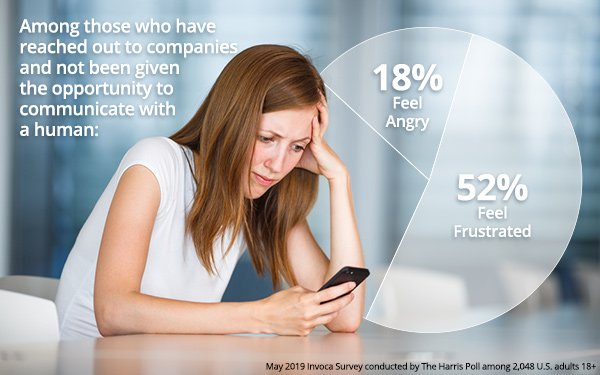 Automated Communications By Brands Frustrates Customers