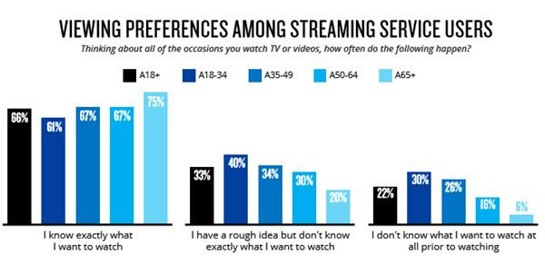 Nielsen: Content Discovery Still A Big Challenge For