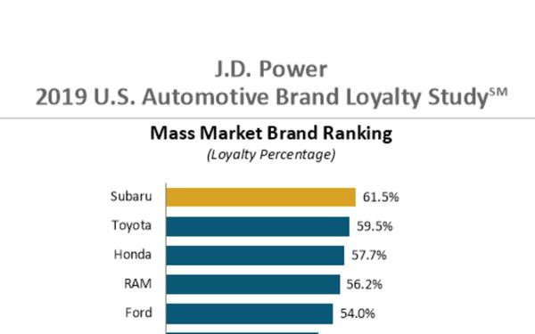 Subaru, Lexus Tops In Brand Loyalty