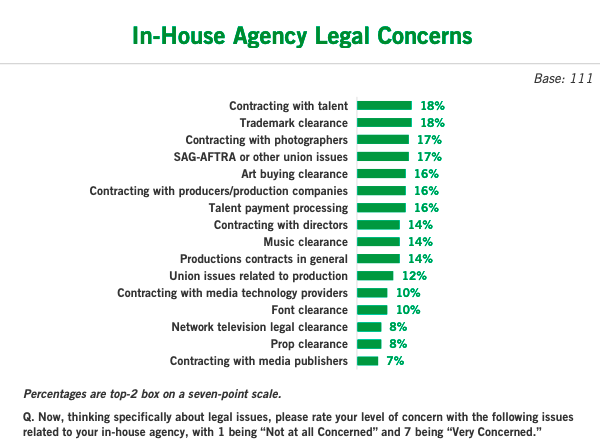 Top In-House Creative Agency Concern: Attracting, Keeping Talent Energized