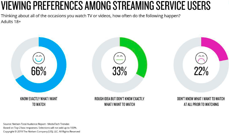 How Streaming Service Subscribers Discover Content