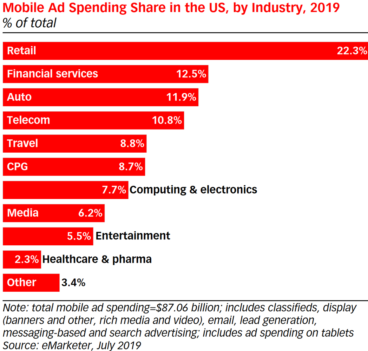Top Digital Ad Categories Will Reorder In 2020: Financial Will