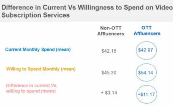 'OTT Affluencers' Wield Outsized Influence...And Welcome Advertising
