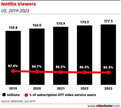eMarketer: Competitors Shaving Some Share From Netflix 08/22