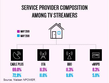 Understanding Streamers Vs. Non-Streamers Critical To Local Ad Buys