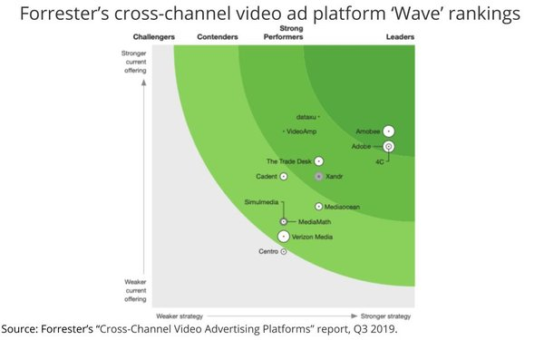 Forrester: Amobee, 4C, Adobe Dominate 'Cross-Platform ...