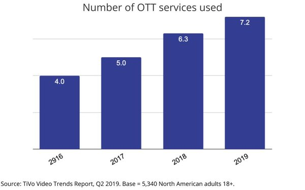 TiVo: Number Of OTT Services Used Soars To 7 2 09/10/2019