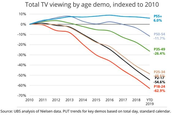 Analysis Finds TV's 55+ Viewers Eroding For First Time