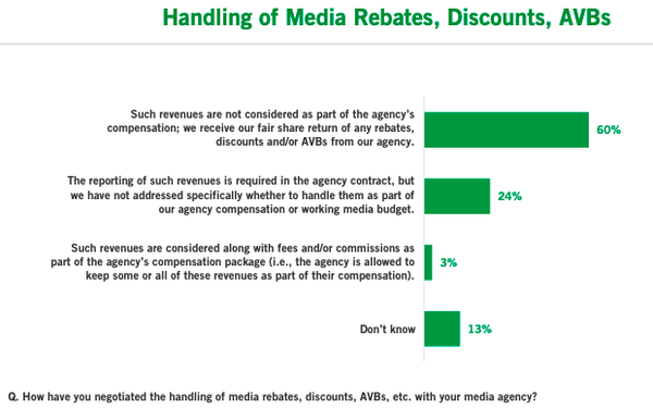 ANA Study Finds Two-Thirds Of Marketers Have Updated Their Media Agency Contracts In Response To Kickbacks