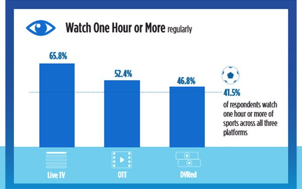 TiVo Survey: OTT Viewing Time Approaching Live TV