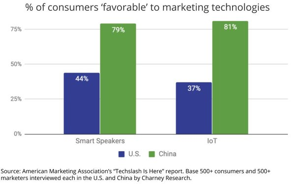 AMA Study Finds Consumers Have Peaked On Key Digital Media, Marketers Have Not