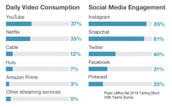 Survey: YouTube, Netflix Teens' Favorite Video Platforms; Instagram, Snapchat Lead Social