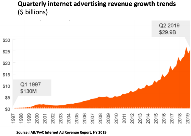 Why Is Digital's Ad Growth Decelerating: Explanations Abound, None Good