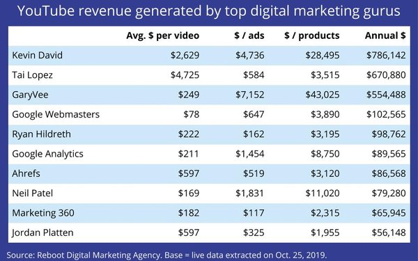 YouTube Earnings Of Top Digital Marketing 'Gurus'