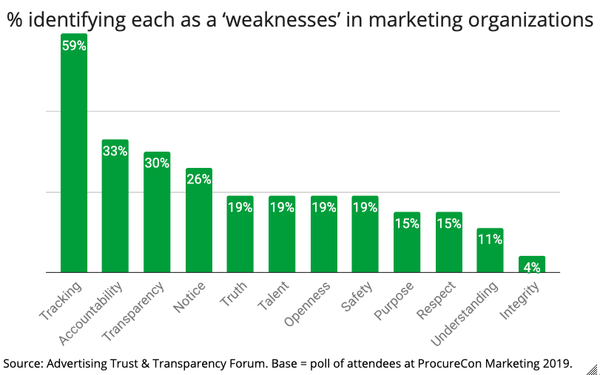 Marketers Identify Tracking, Accountability, Transparency As Greatest Trust 'Weaknesses'