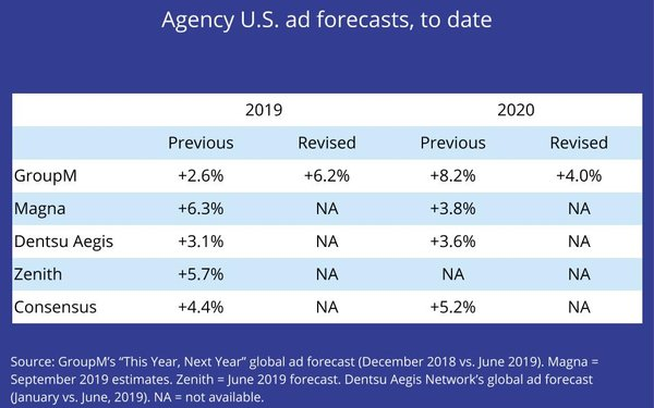 Agency Forecasting Unit Outlooks Updated
