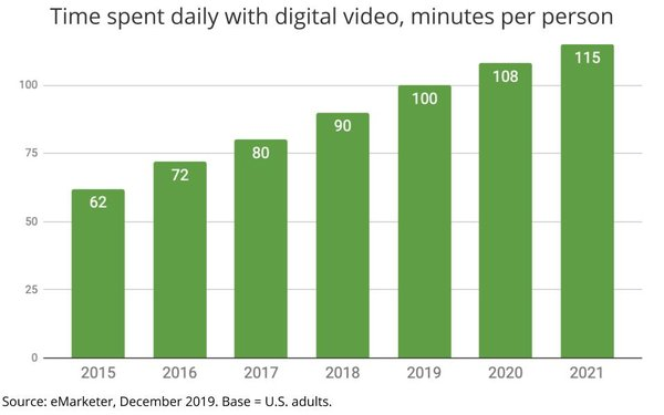 eMarketer Projects Gains In Daily Time Spent With Digital Video, Smaller Shares Going To Netflix, YouTube
