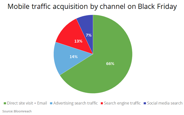 Direct Navigation Email Drove Most Black Friday Visits To Shopping Websites 12 05 2019