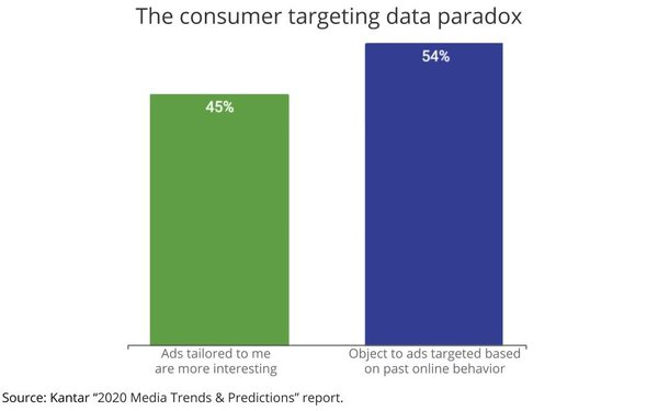 The Great Targeting Paradox: People Like Personalization, But Don't Want To Be Tracked