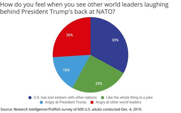 Americans Angry World Leaders Joked About President, Say 'USA' Has Lost Brand Esteem