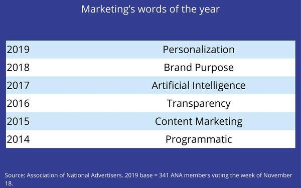 Marketing 'Word Of The Year,' This Time It's Personal