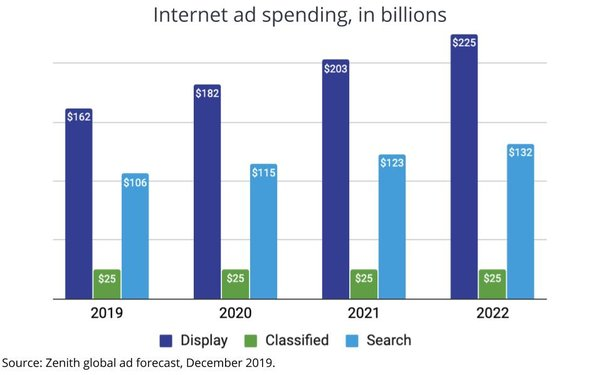 Internet Continues To Be Global Ad Growth Driver: Video, Social Hottest Sub-Segments