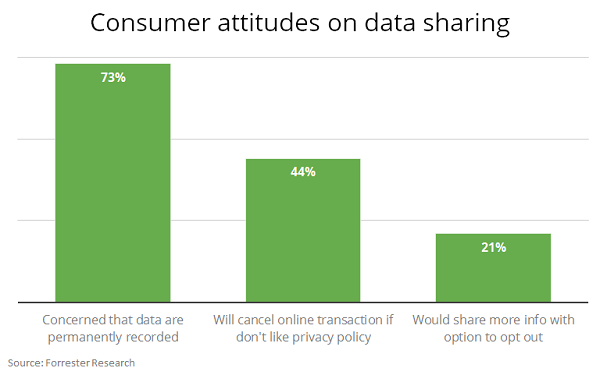 Personalization Works With Right Privacy Controls