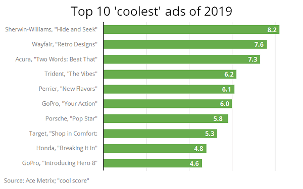 Sherwin-Williams, Wayfair Top List of 'Coolest' Ads for 2019