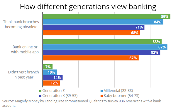 Branches Die On The Vine: Consumers Prefer Banking Online, Via Apps