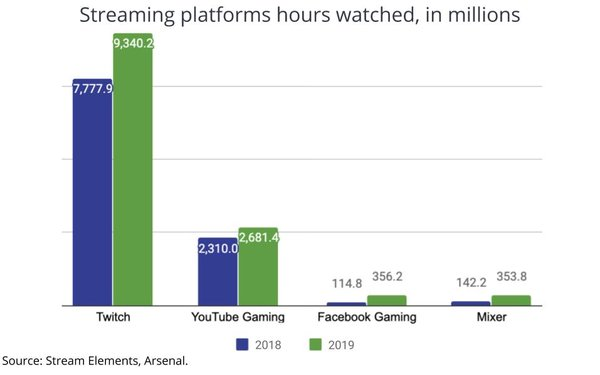 The Latest Pull In The Video Game Streaming Tug-Of-War
