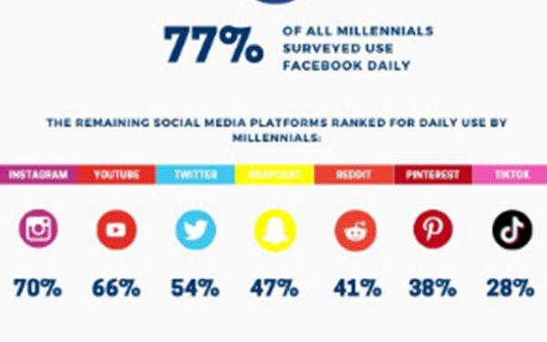 Millennials Favor Facebook, Instagram; TikTok Is Least-Used