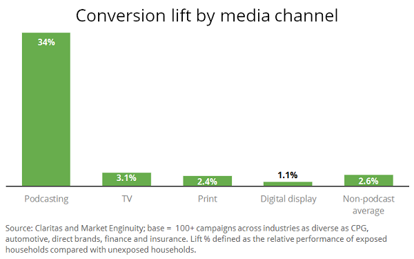 Study Asserts Podcasting Drives Best Conversions Of Any Media Channel
