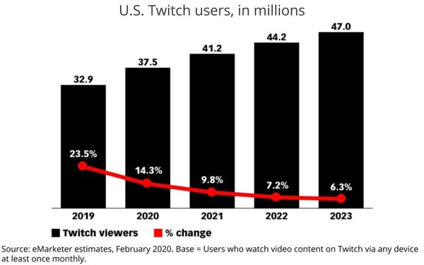 Twitch Poised To Top 40 Million Users, Especially Younger Ones