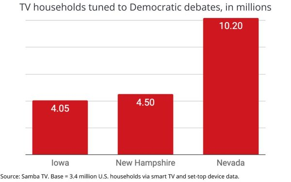 Nevada Debate More Than Doubles New Hampshire, Iowa Ratings: 'Bloomberg Effect' Cited