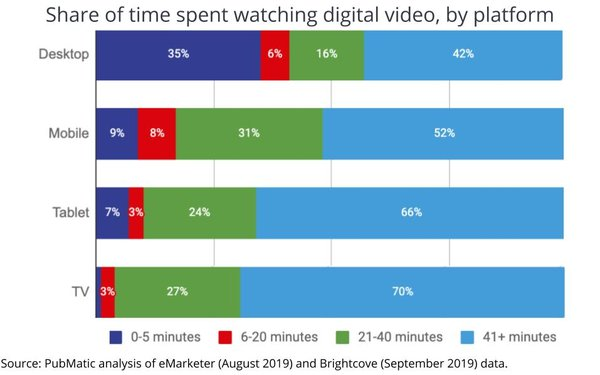 Long-Form Video Accounts For Majority Of Viewing Regardless Of Platform