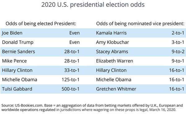 Presidential race 2021 betting odds academy awards 2021 betting online