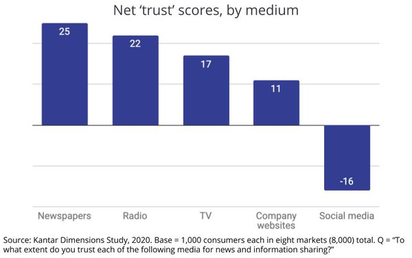 Kantar Finds Newspapers Most Trusted Medium Worldwide Social