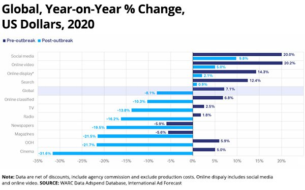 Report: Newspaper, Magazine Spend Forecast To Fall 20% In 2020