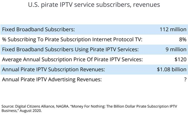 The 'Real Money' Behind Pirate IPTV Services: $1 Billion+