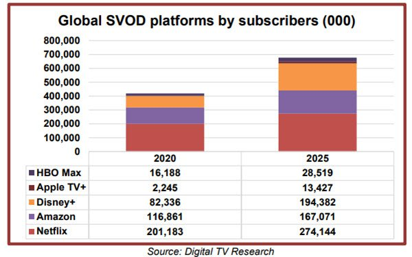 Big SVODs' Subs Projected To Grow 62%, Reach 678M, By 2025, With Disney+ At 194M