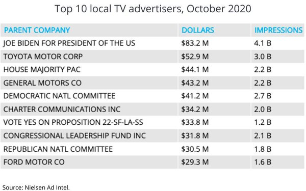 Nielsen Data Shows Biden Dominated Local TV Ad Buys ...
