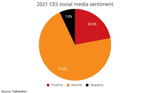 CES Generated Net Positive Social Buzz, Samsung Was The Dominant Brand