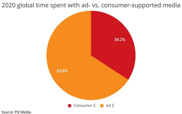 Time Spent With Ad-Supported Media Hits All-Time Low, Despite Gains In Total Media Use