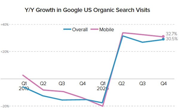 Google Starting To Meet Consumer Demand For Organic Search