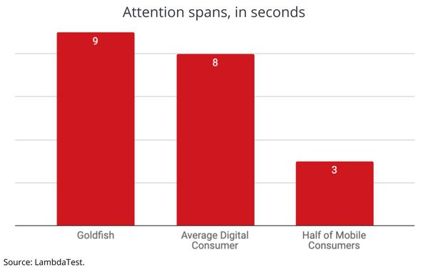 Consumer Attention Spans Plummet, Now Lower Than...