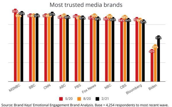 Trust Surges For Brand Biden