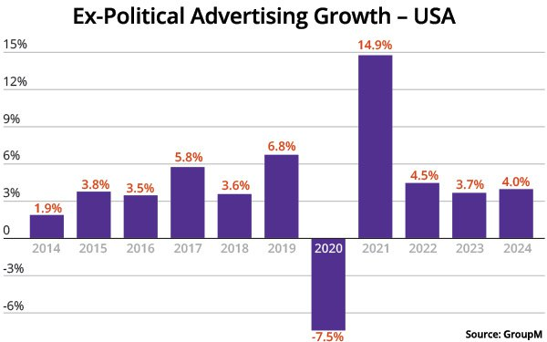 Uci 2022 2023 Calendar.Groupm Forecast Total U S Tv Ad Spend To Grow 9 3 In 2021 Medium Remains Resilient 03 31 2021